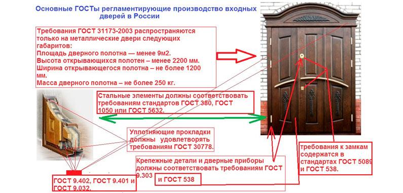 Основные ГОСТы регламентирующие производство входных дверей в России